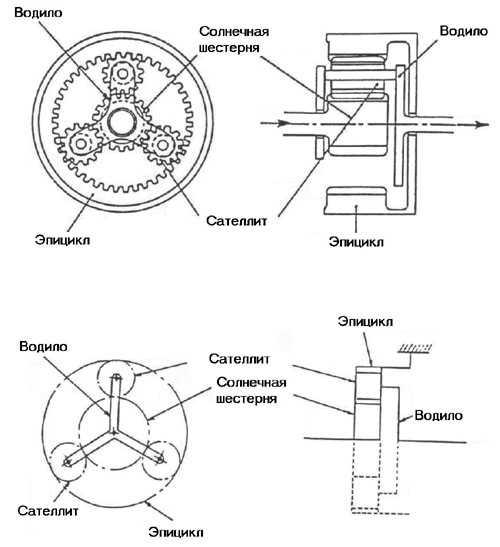 планетарные передачи nissan cefiro