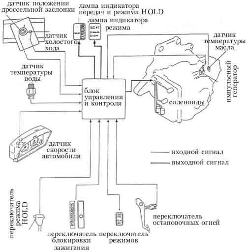 Схема электронноуправляемой