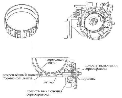 Инструкция Пользования Автоматической Коробкой Передач Ниссан-Тиана