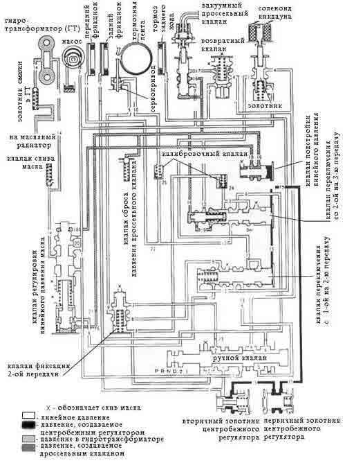 Работа гидравлической системы