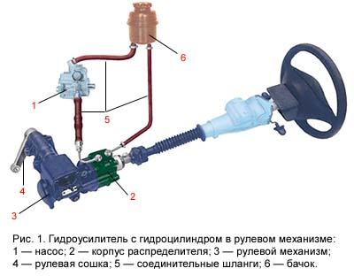 Гидроусилитель с гидроцилиндром