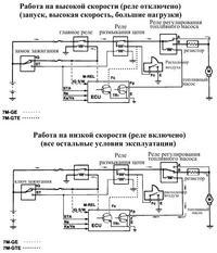 контроль скорости работы топливного насоса