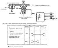 система повышения давления топлива