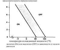 график зависимости температуры охлаждающей жидкости